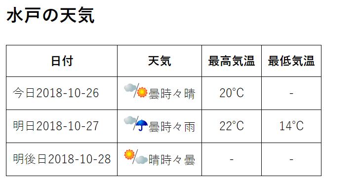 あさって の 天気 予報
